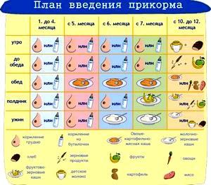 Таблица прикорма детей до года