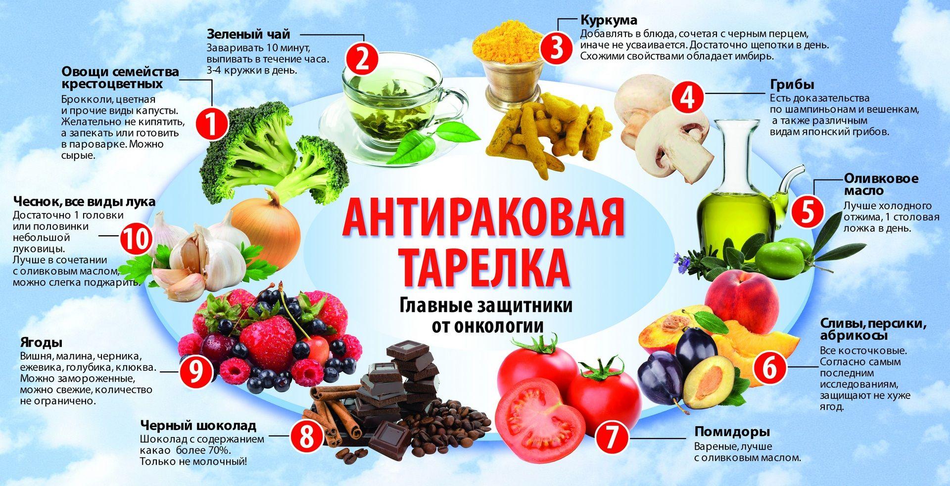 анти раковая диета